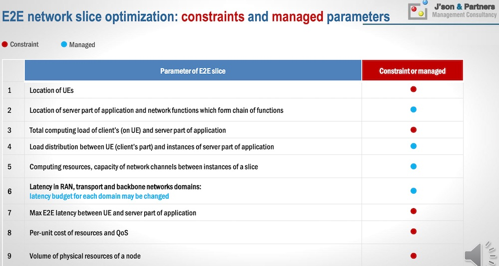 E2E network slice optimization: constraints and managed parameters