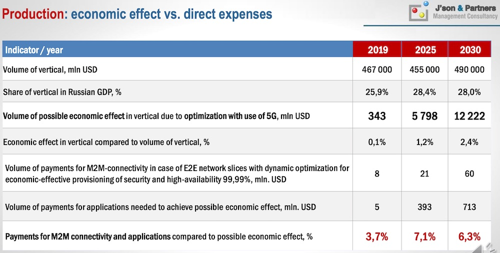 Manufactury: economic effect vs. direct expenses