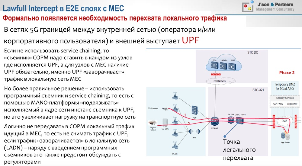 Lawfull Intercept в E2E слоях с MEC